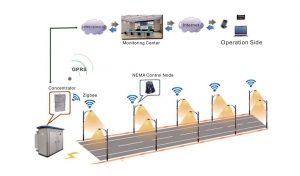 Smart street light Solutions